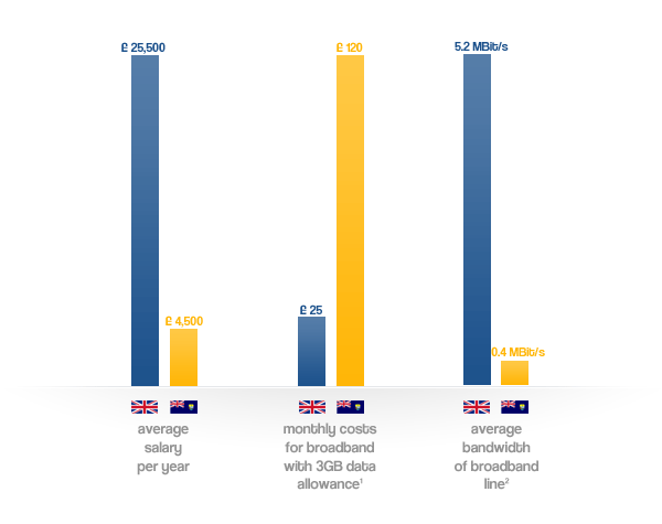 comparison chart of income and broadband pricing of the United Kingdom and St Helena